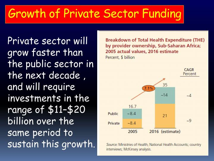 Growth of Private Sector Funding
