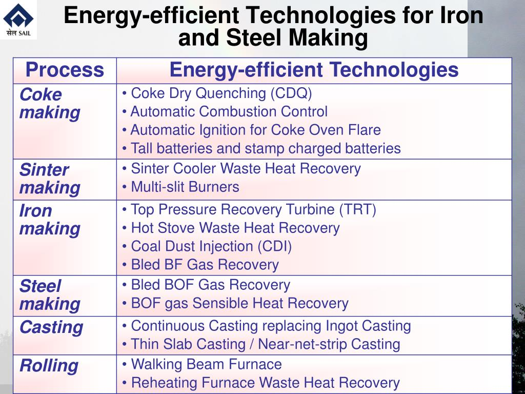 Energy-efficient Technologies for Iron and Steel Making