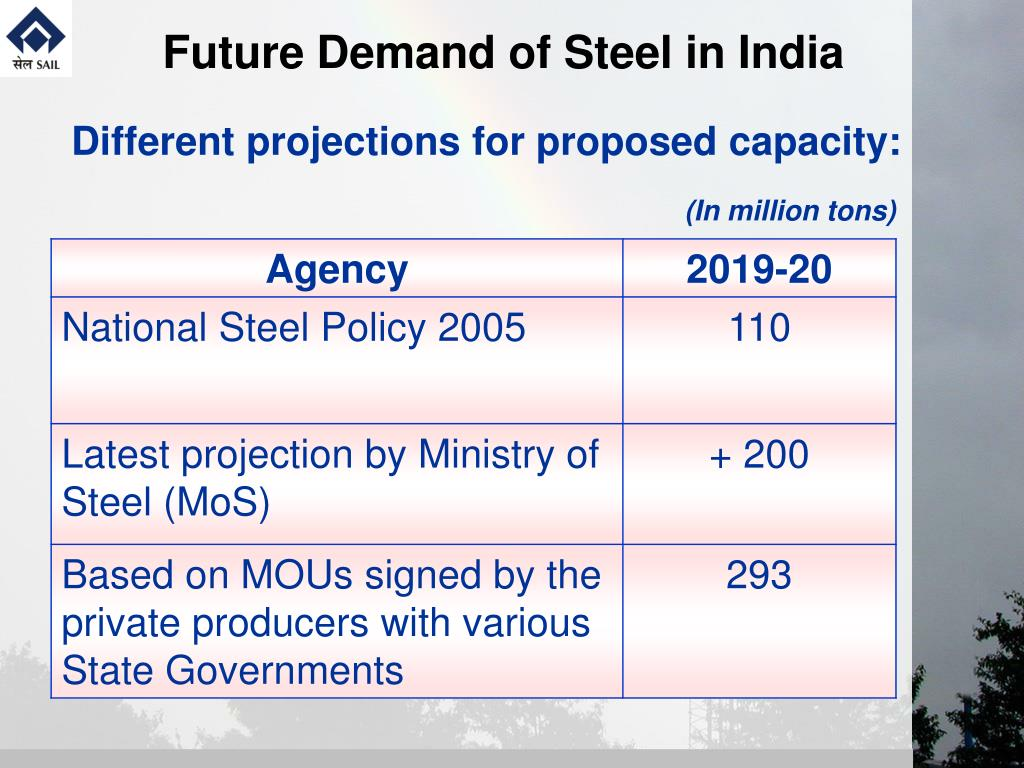 Future Demand of Steel in India