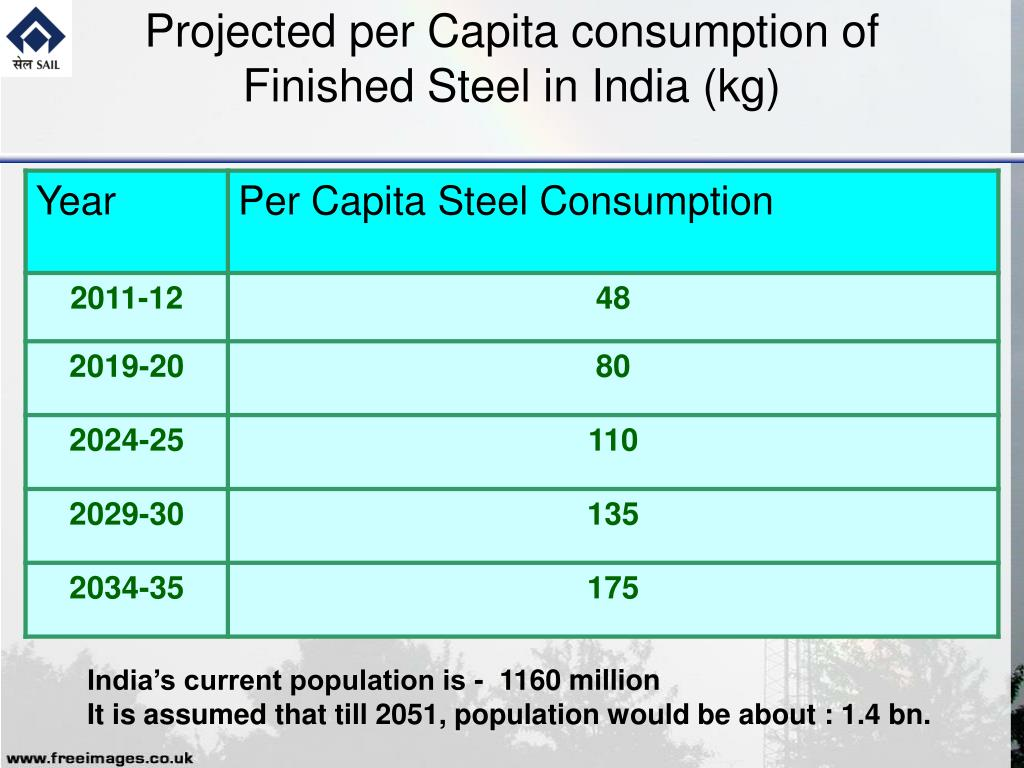 Projected per Capita consumption of