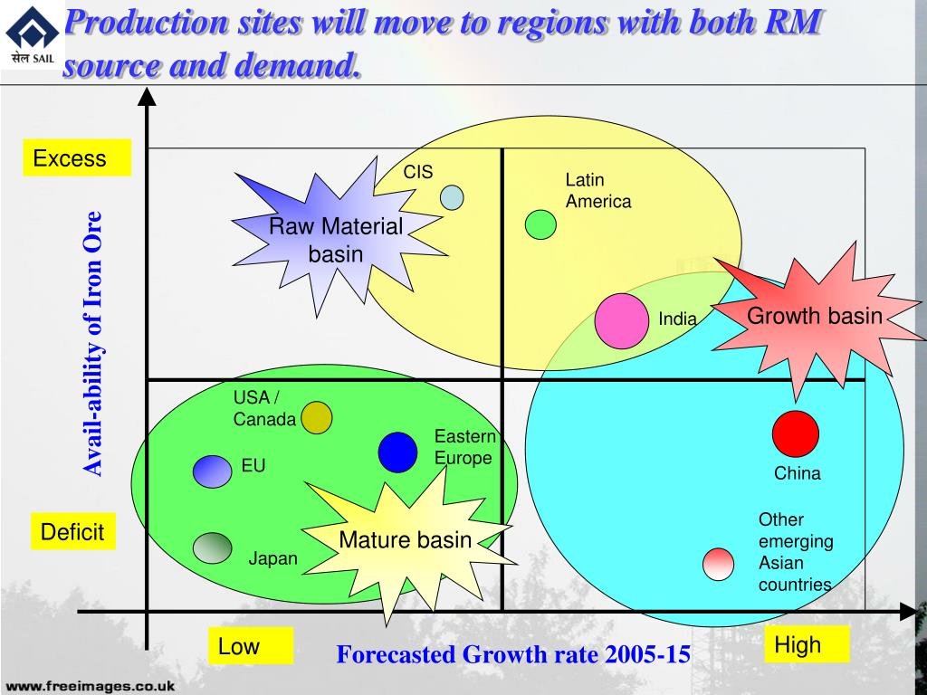Production sites will move to regions with both RM             source and demand.