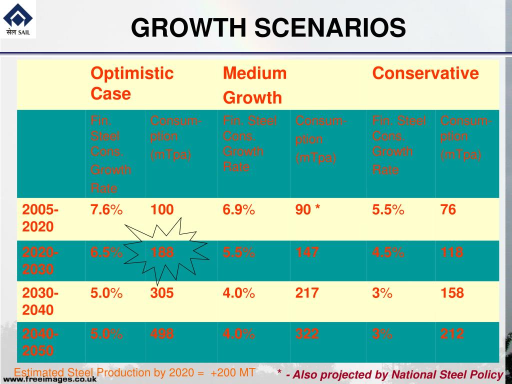 GROWTH SCENARIOS