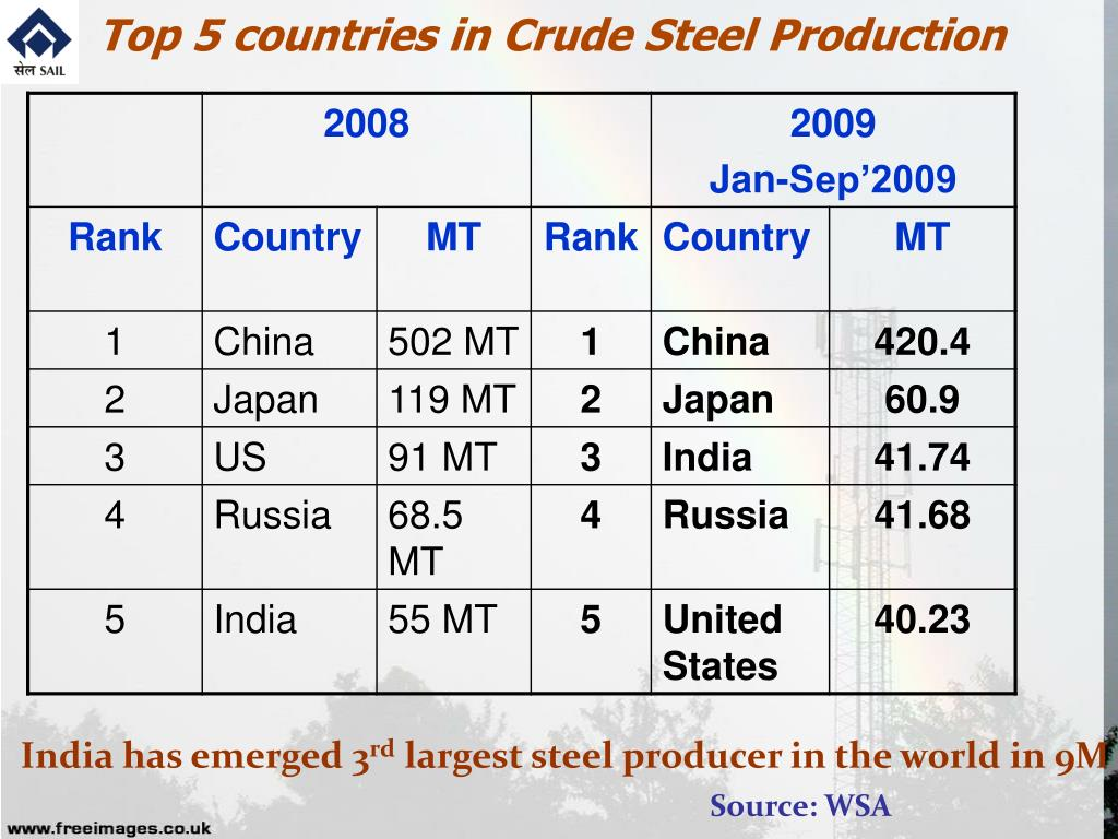 Top 5 countries in Crude Steel Production