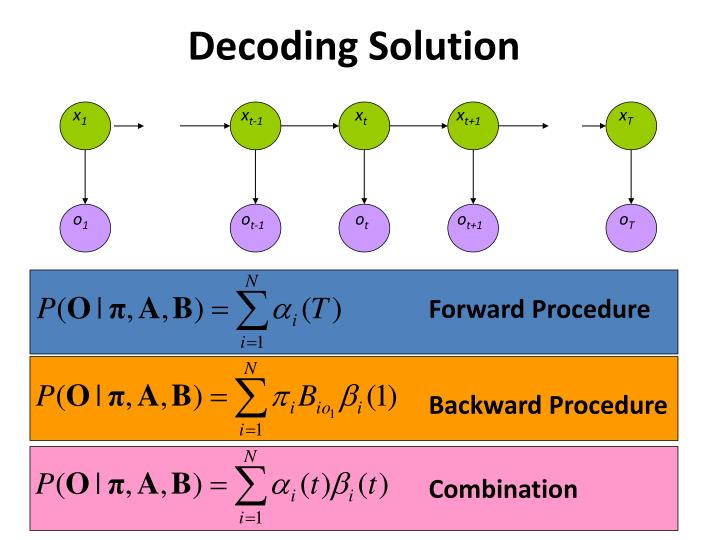 Decoding Solution
