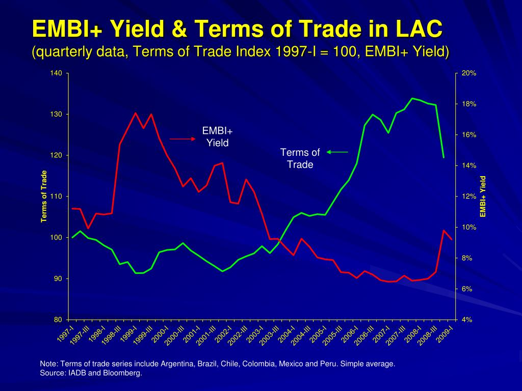 EMBI+ Yield & Terms of Trade in LAC