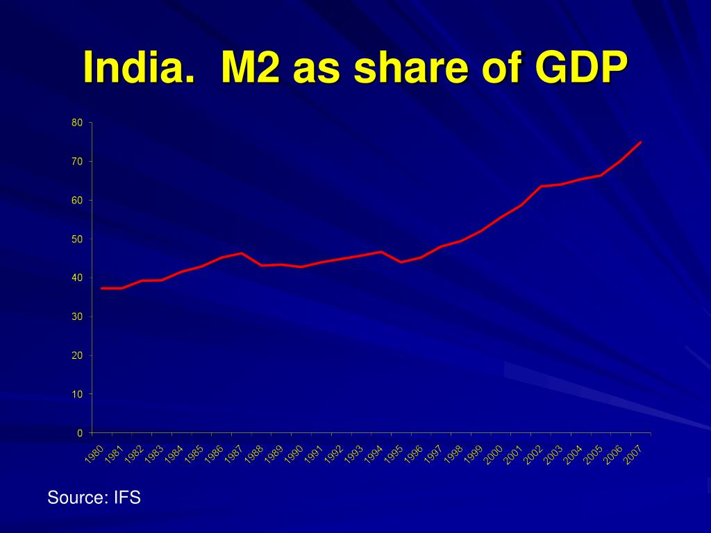 India.  M2 as share of GDP