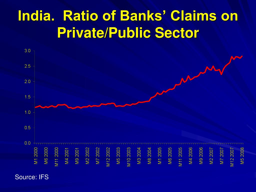 India.  Ratio of Banks' Claims on Private/Public Sector