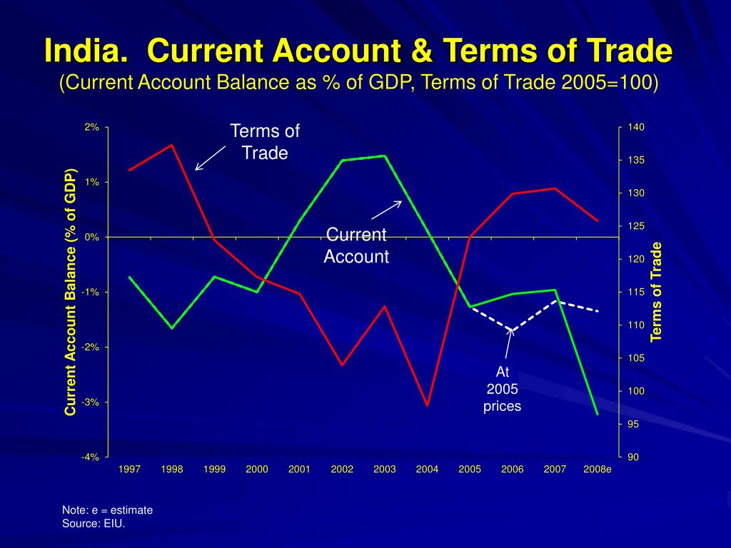 India.  Current Account & Terms of Trade