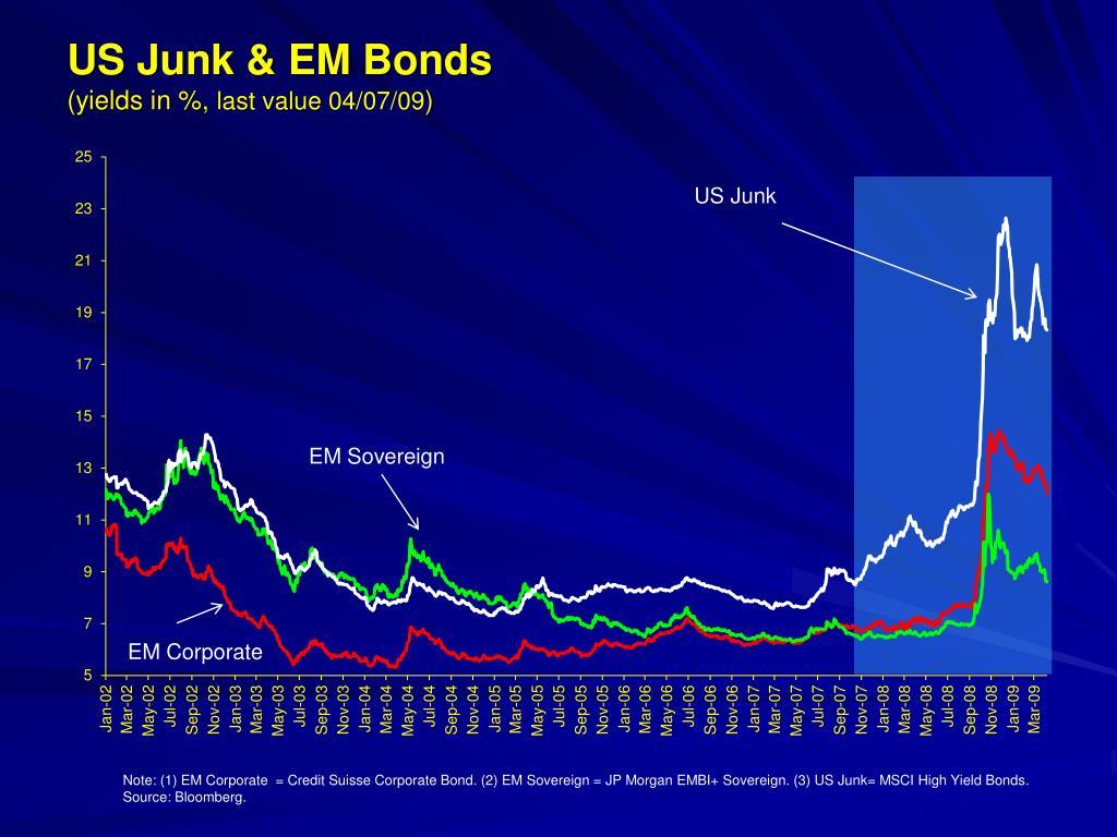 US Junk & EM Bonds