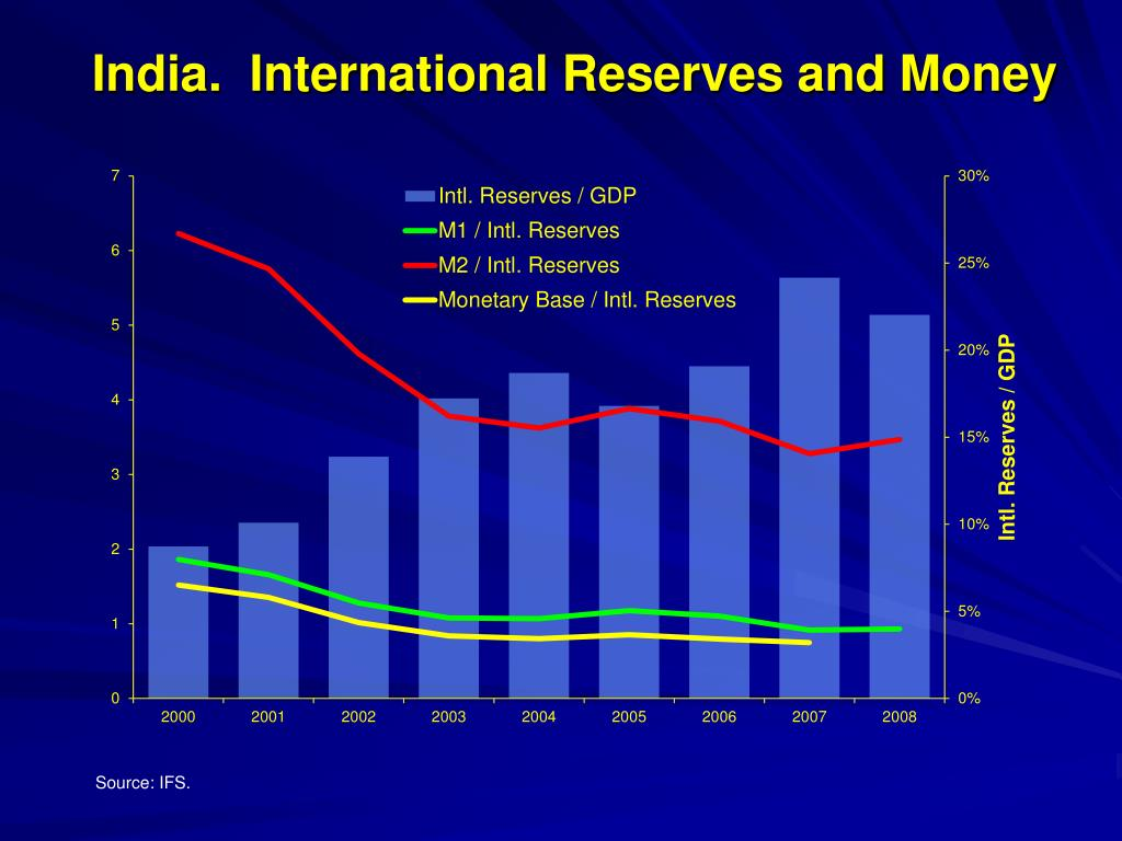 India.  International Reserves and Money
