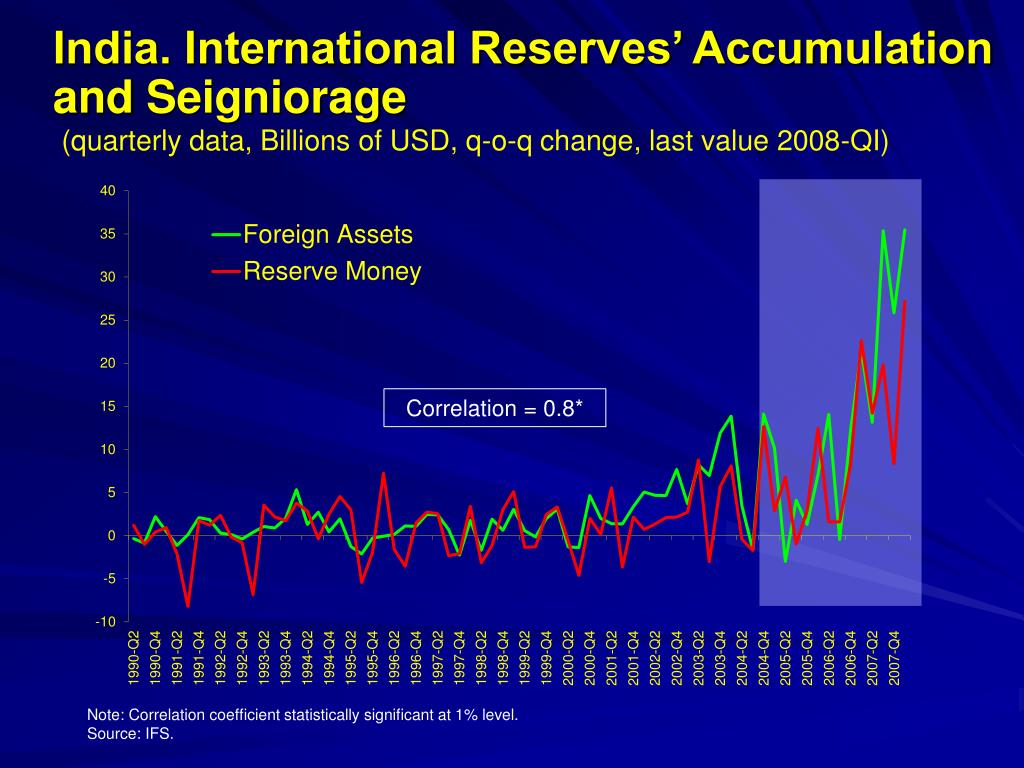 India. International Reserves' Accumulation and