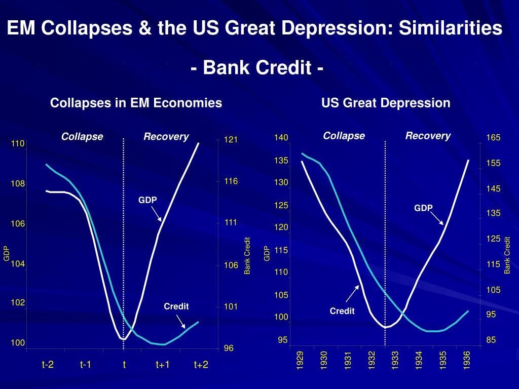 Collapses in EM Economies