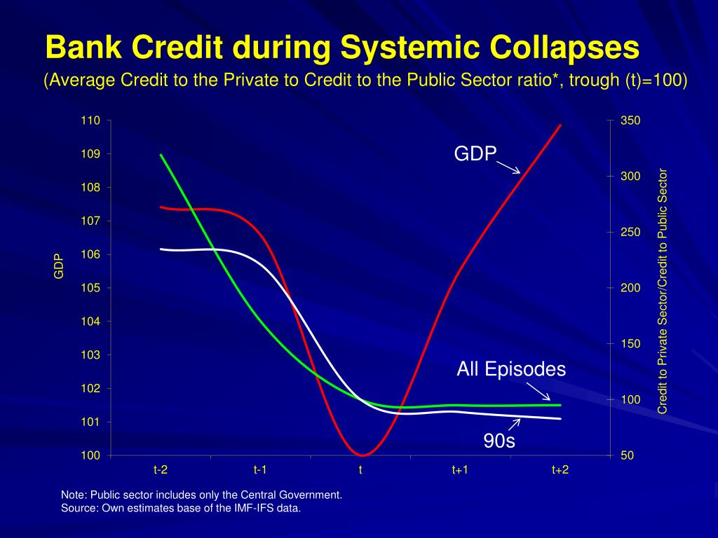 Bank Credit during Systemic Collapses