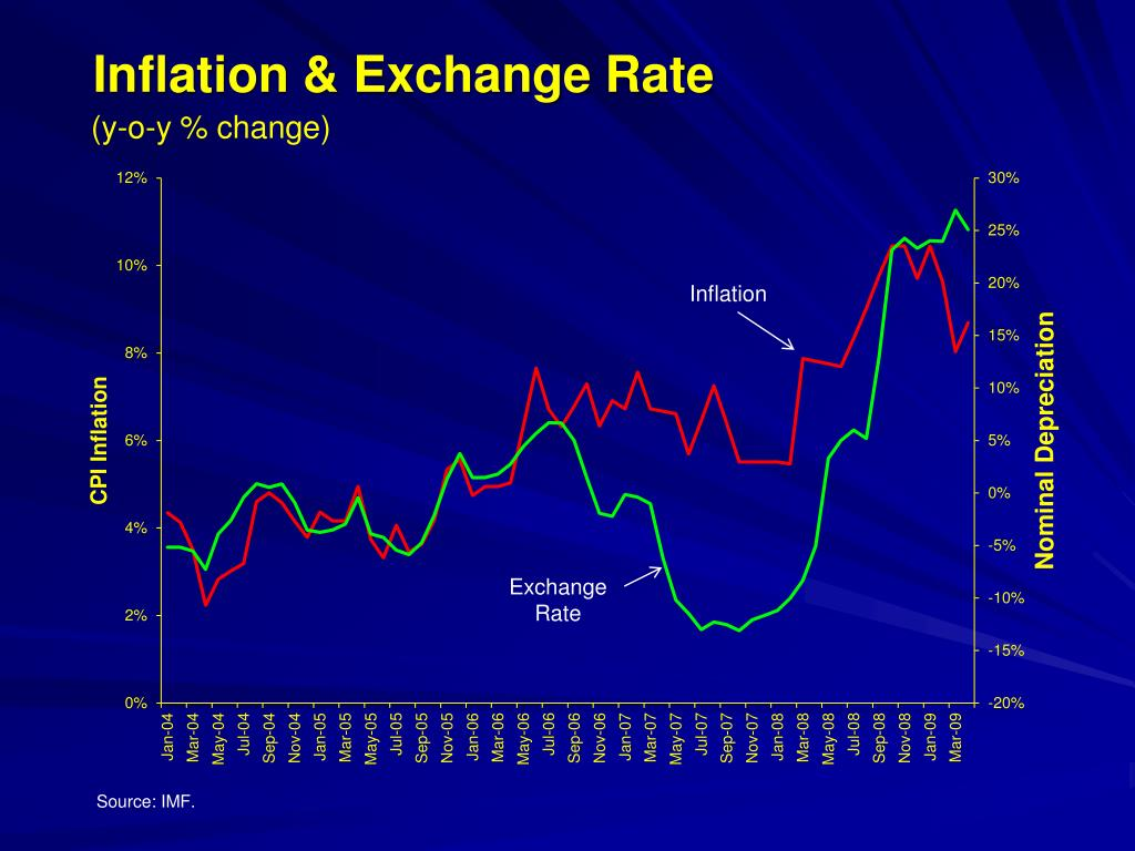Inflation & Exchange Rate