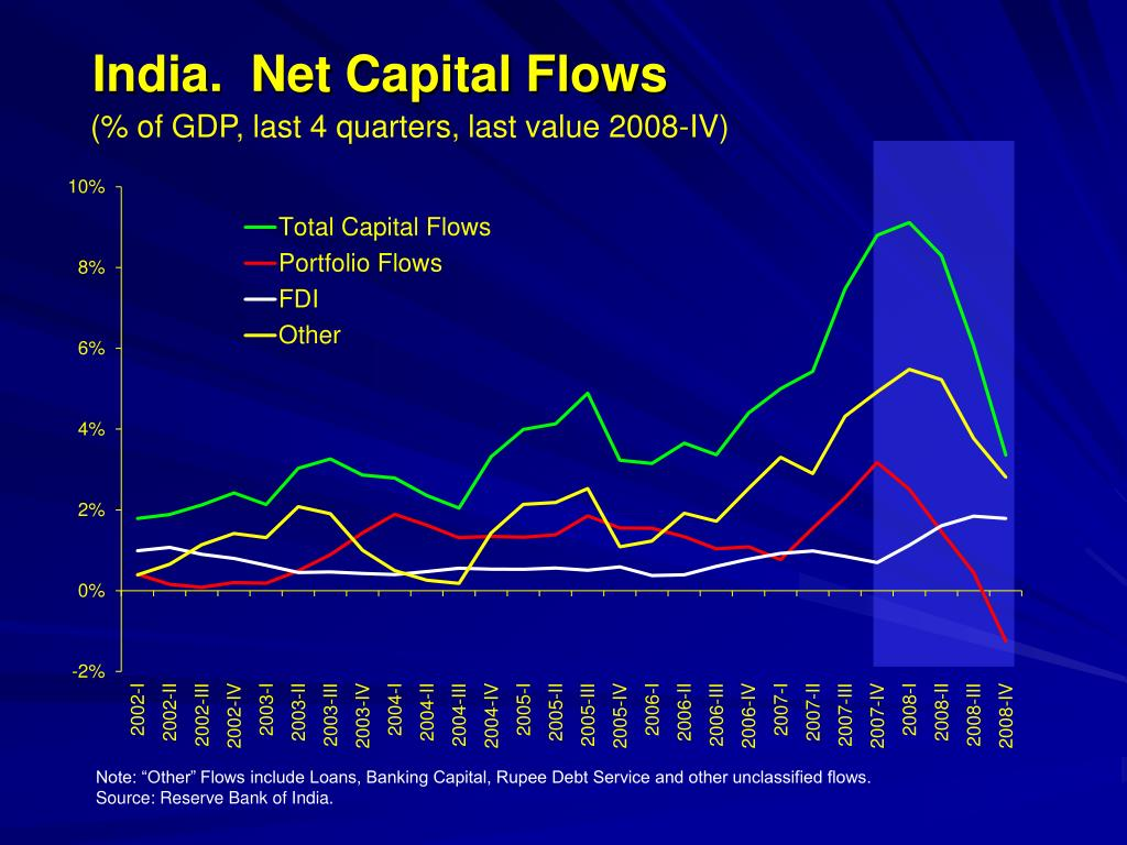 India.  Net Capital Flows
