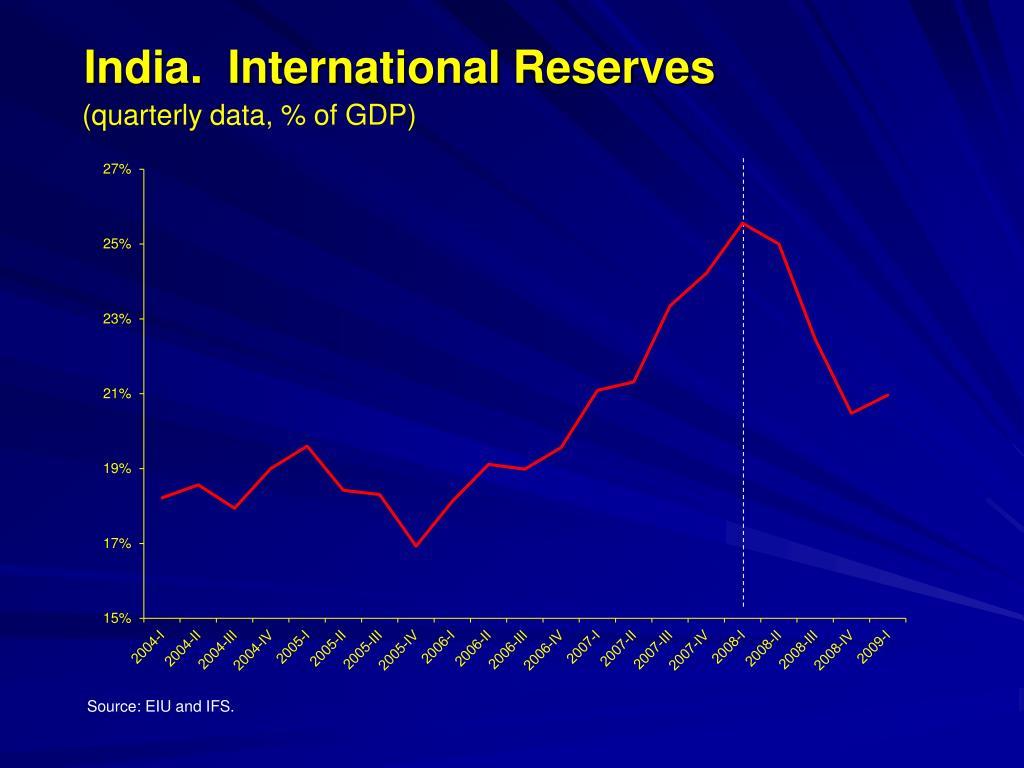 India.  International Reserves