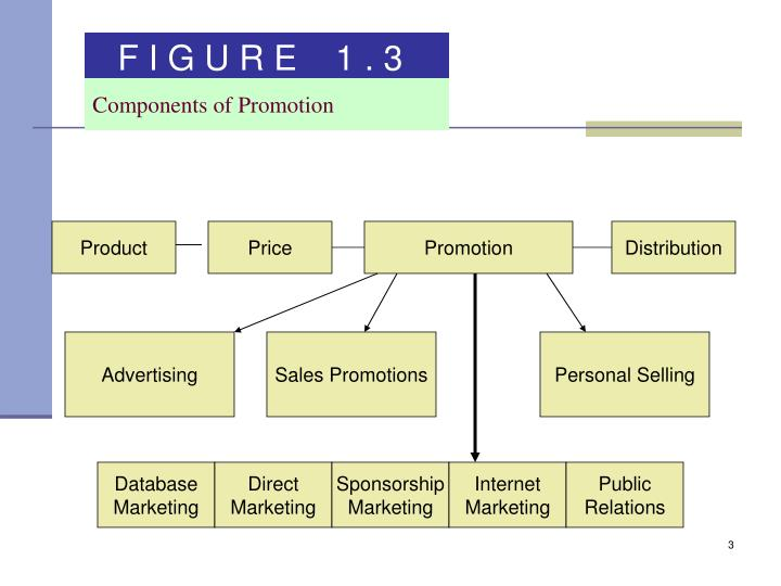 Components of Promotion