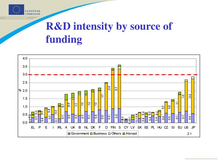 R&D intensity by source of funding