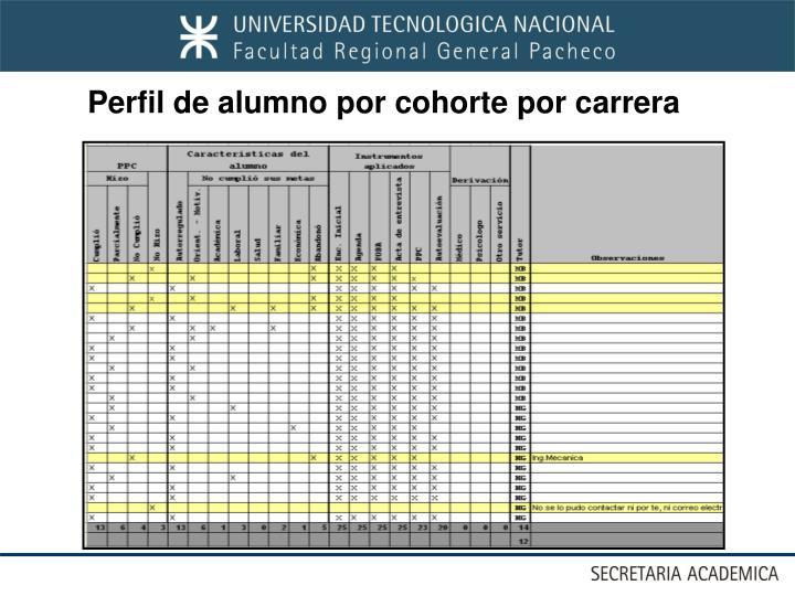 Perfil de alumno por cohorte por carrera