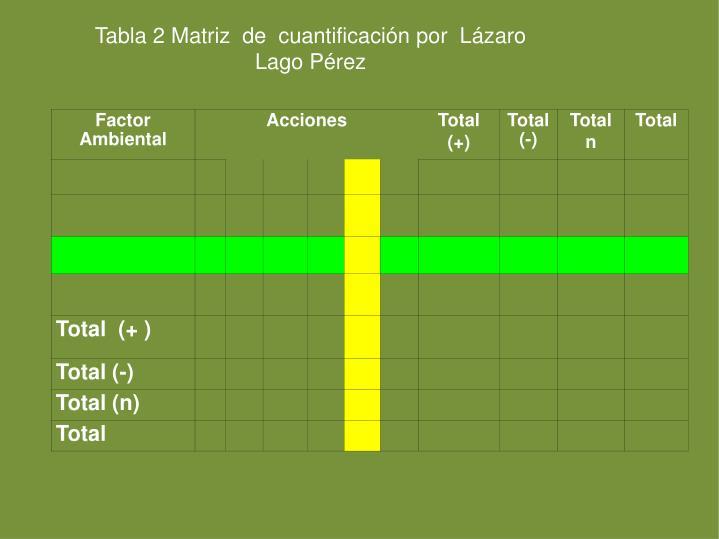Tabla 2 Matriz  de  cuantificación por  Lázaro  Lago Pérez