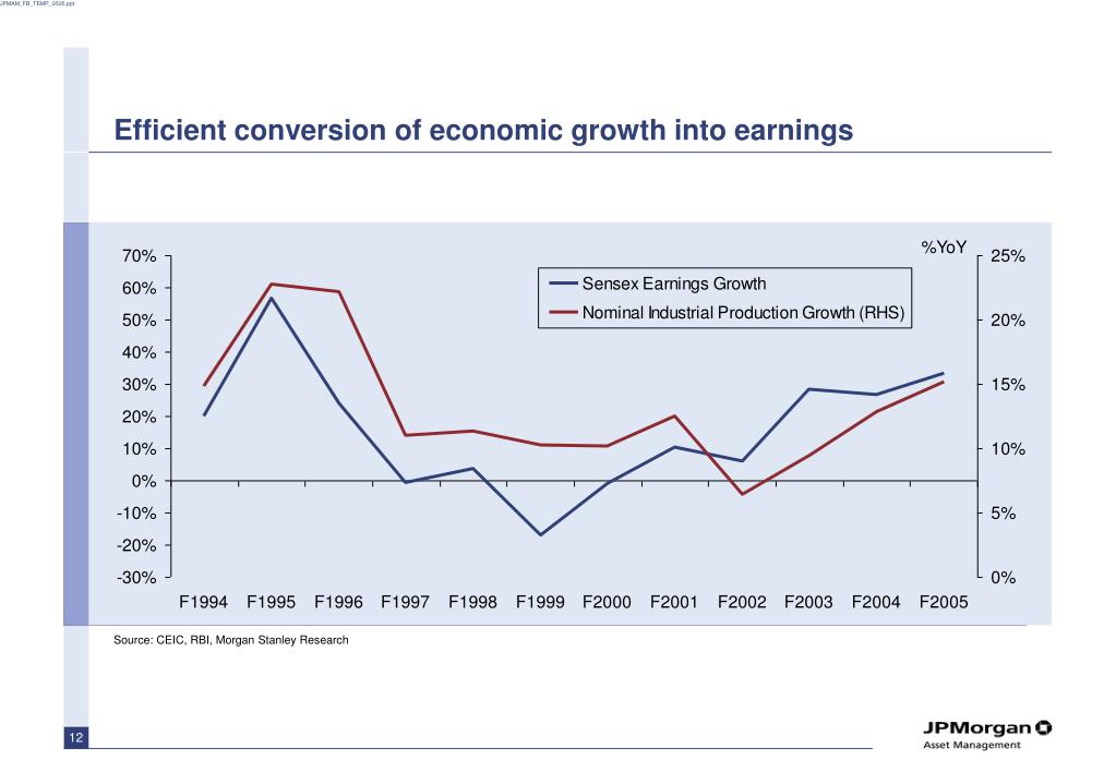 Efficient conversion of economic growth into earnings