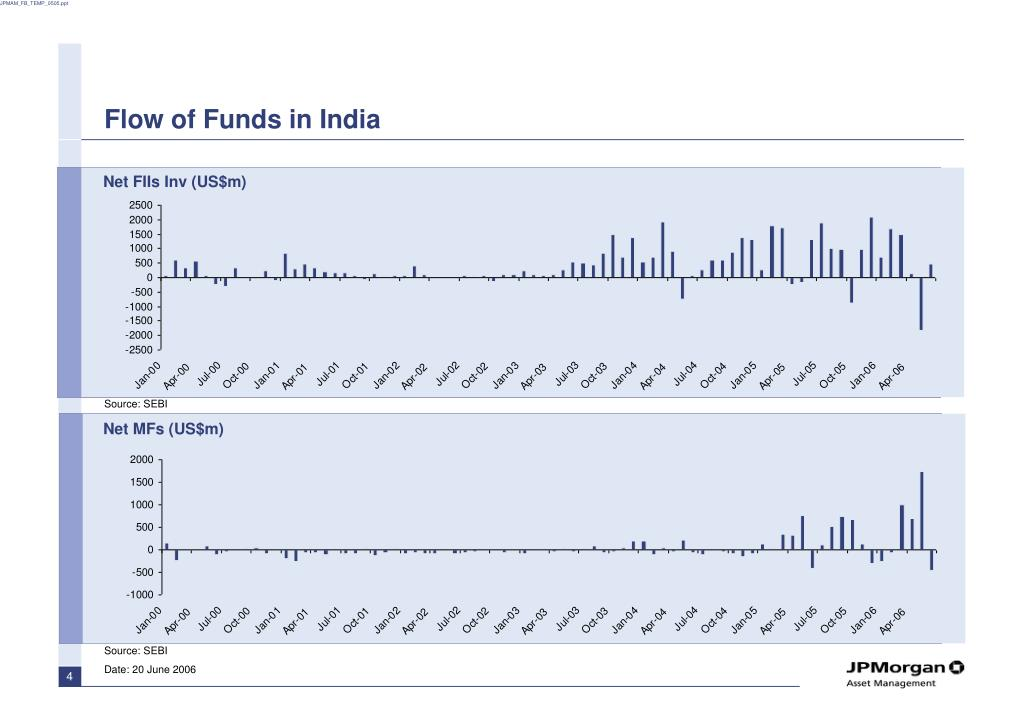 Flow of Funds in India