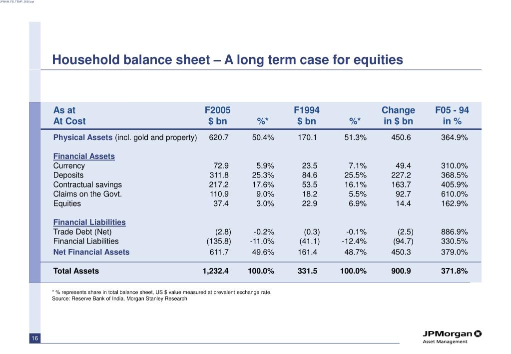 Household balance sheet – A long term case for equities