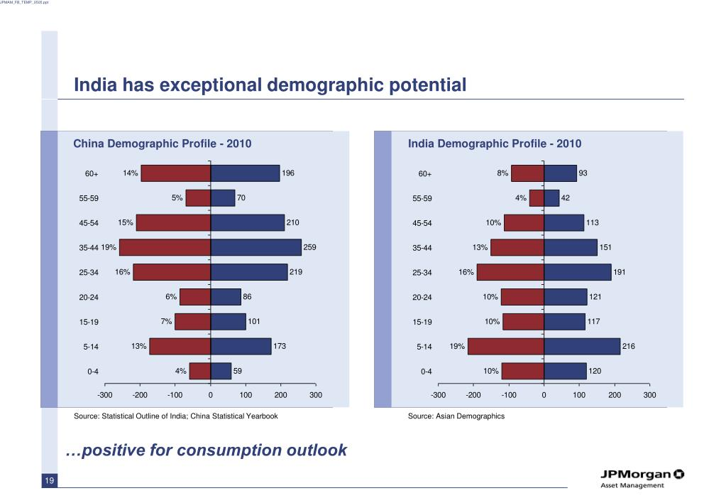 India has exceptional demographic potential