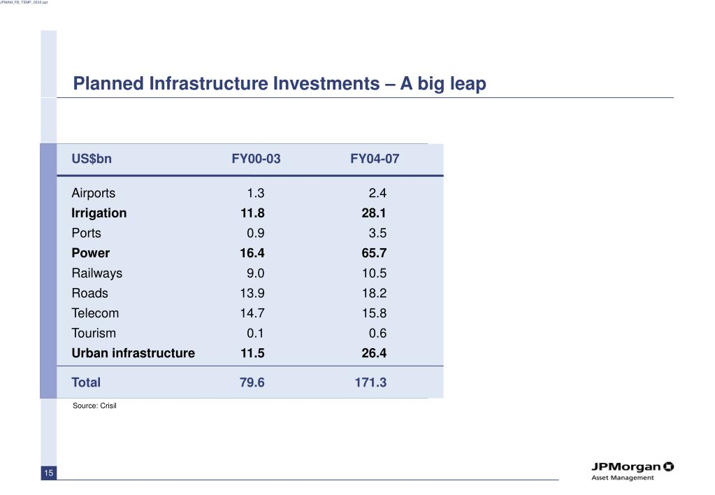 Planned Infrastructure Investments –
