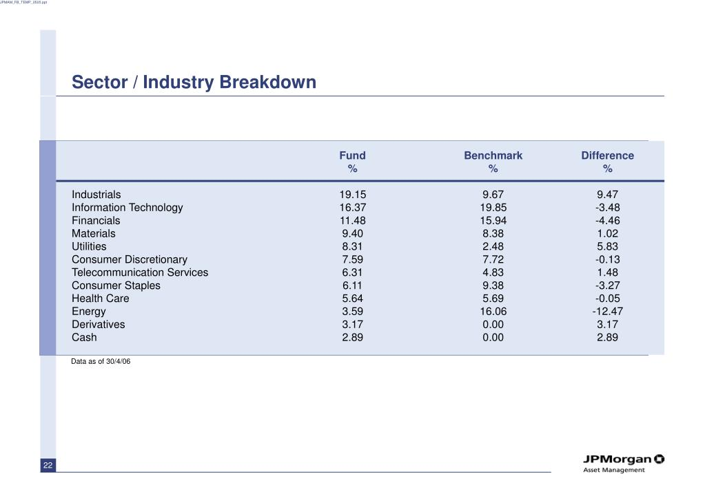 Sector / Industry Breakdown
