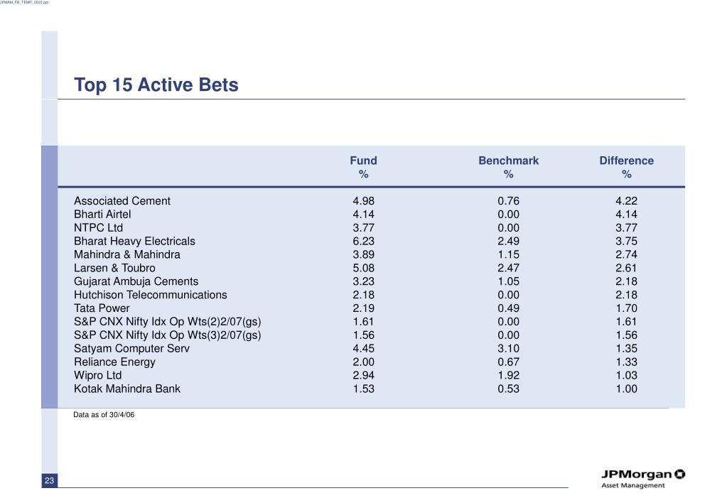 Top 15 Active Bets
