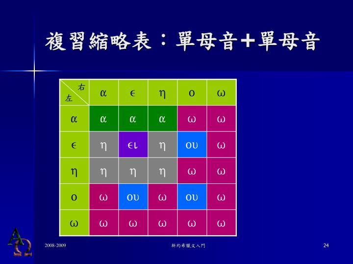 複習縮略表:單母音