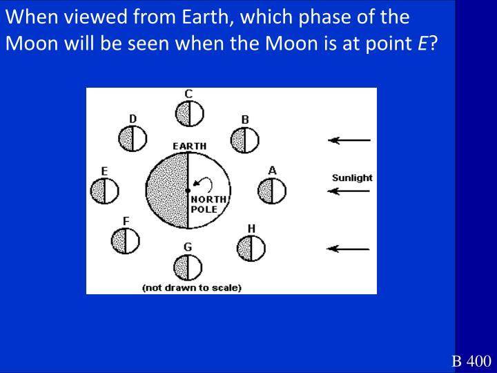 When viewed from Earth, which phase of the