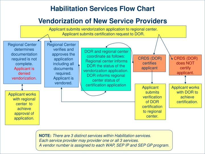 Habilitation Services Flow Chart
