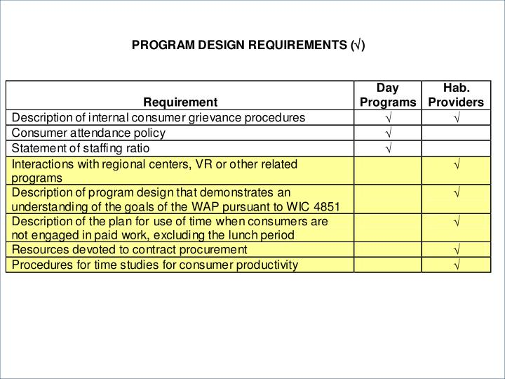 PROGRAM DESIGN REQUIREMENTS (