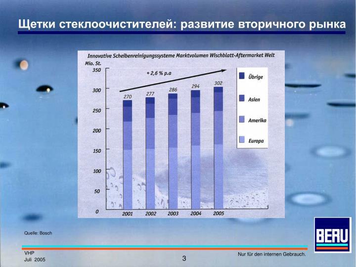 Щетки стеклоочистителей: развитие вторичного рынка