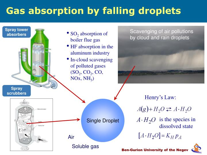 Gas absorption by falling droplets
