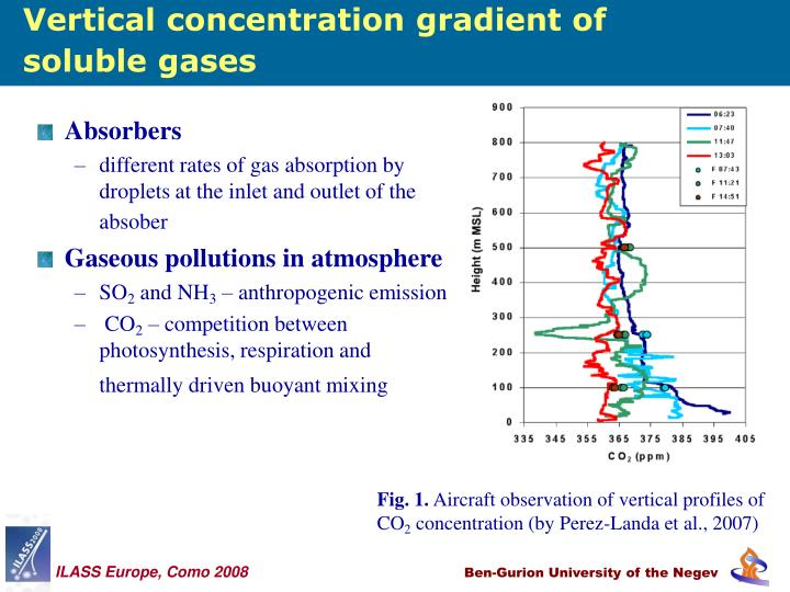Vertical concentration gradient of soluble gases