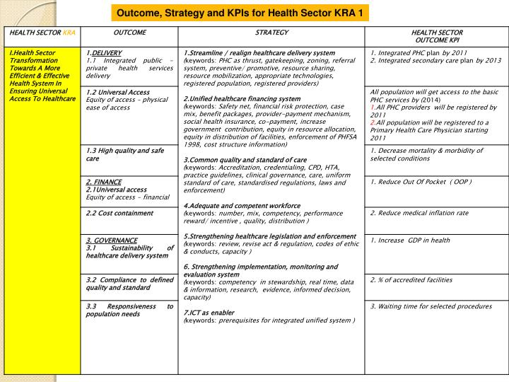 Outcome, Strategy and KPIs for Health Sector KRA 1