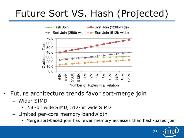 Future Sort VS. Hash (Projected)