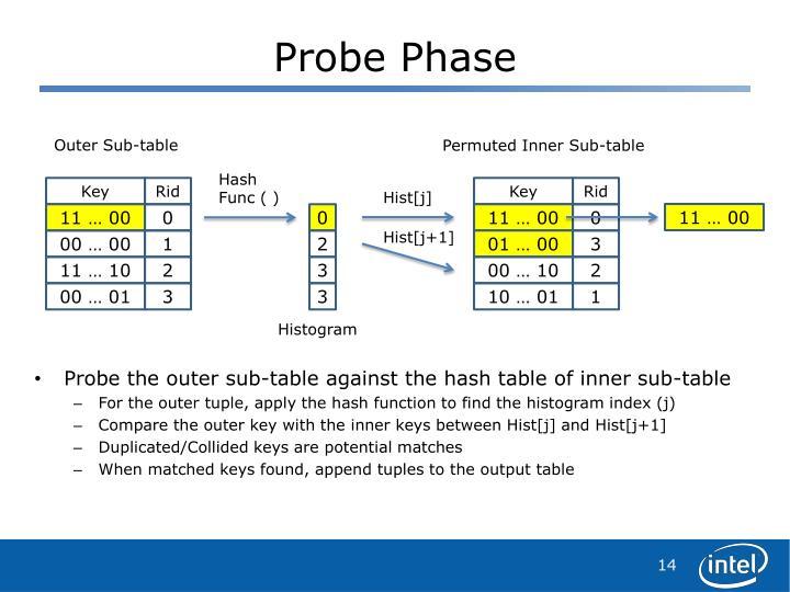 Probe Phase