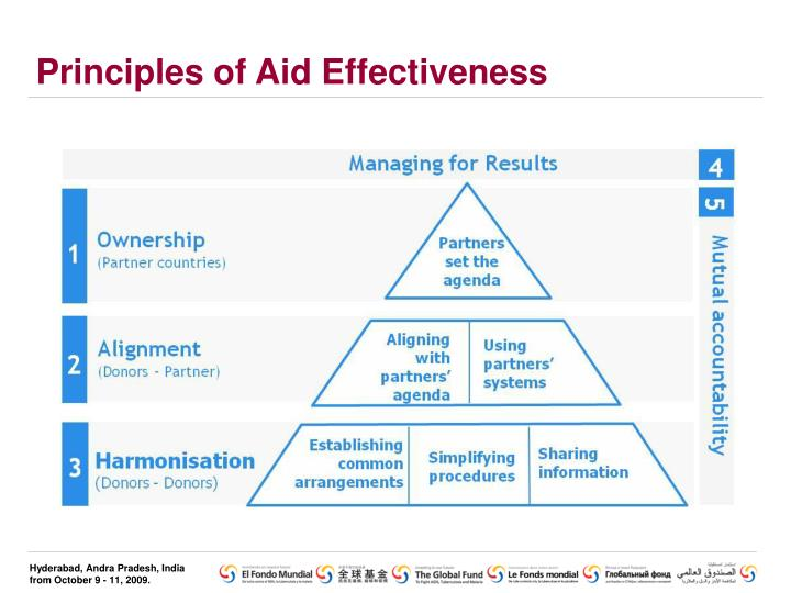 Principles of aid effectiveness