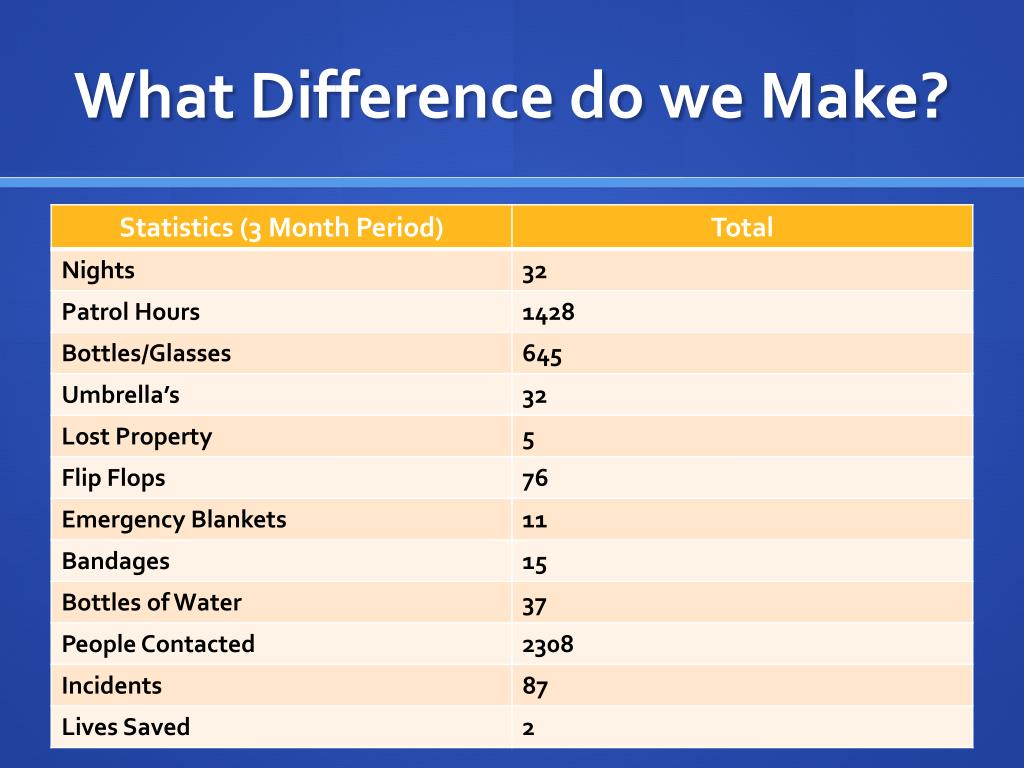 What Difference do we Make?