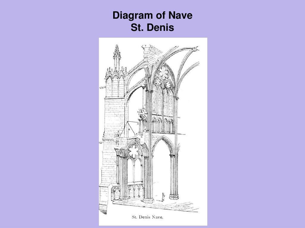 Diagram of Nave