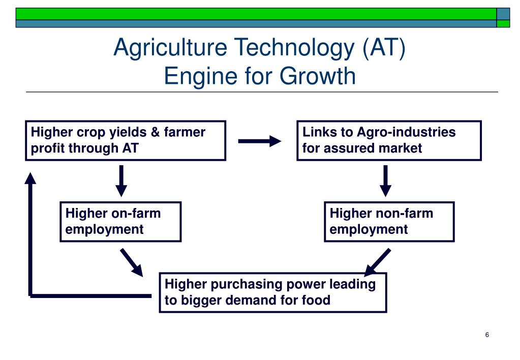 Agriculture Technology (AT)