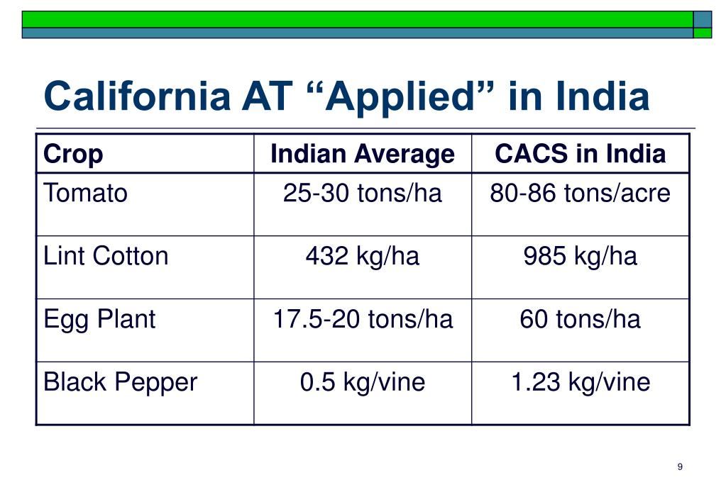 "California AT ""Applied"" in India"