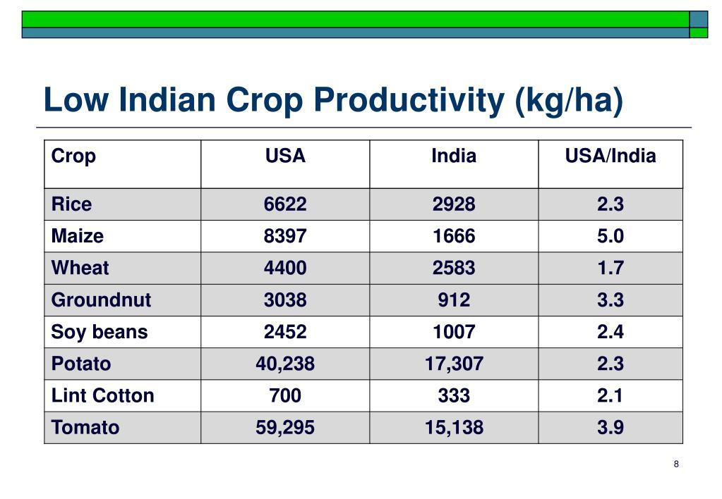 Low Indian Crop Productivity (kg/ha)