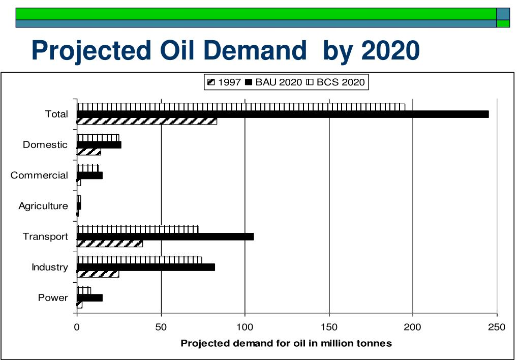 Projected Oil Demand  by 2020
