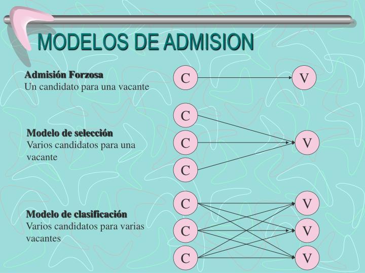 MODELOS DE ADMISION