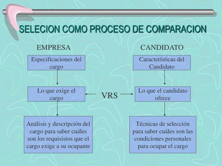 SELECION COMO PROCESO DE COMPARACION